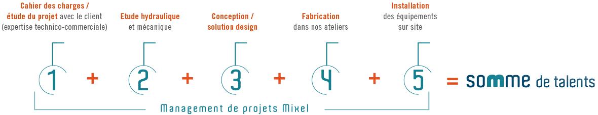 Management de projets Mixel