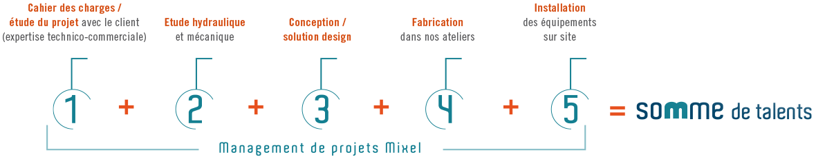 Management de projets Mixel